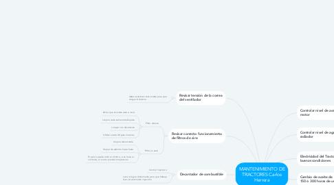 Mind Map: MANTENIMIENTO DE TRACTORES JOSE ALIRIO ROSERO