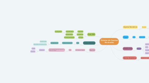 Mind Map: Sistema de Cuentas Nacionales
