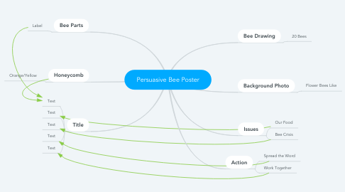 Mind Map: Persuasive Bee Poster