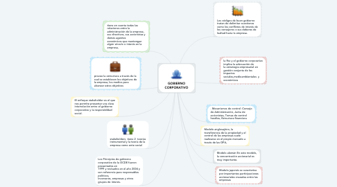 Mind Map: GOBIERNO CORPORATIVO