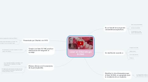 Mind Map: Láser en Odontología Er:YAG