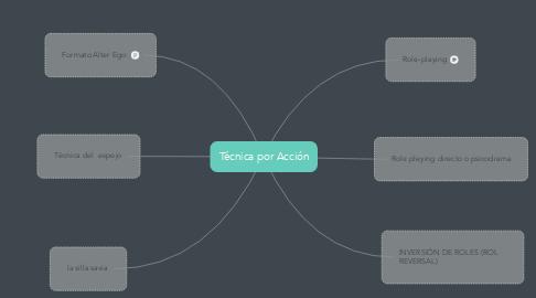 Mind Map: Técnica por Acción