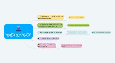Mind Map: CUALIDADES DE LOS OJOS BIONICOS PARA CIEGOS