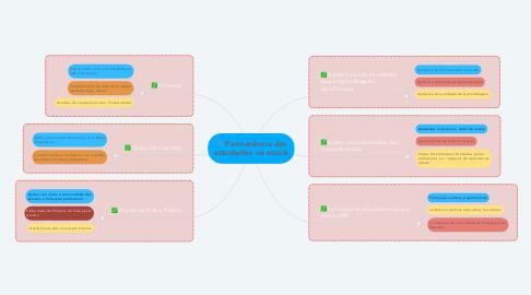 Mind Map: Permanência dos estudantes na escola