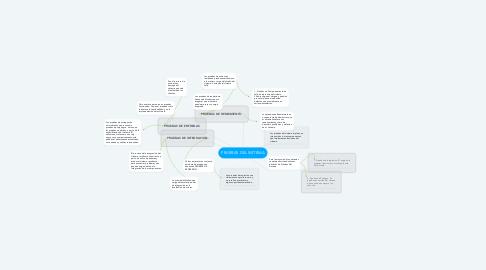 Mind Map: PRUEBAS DEL SISTEMA