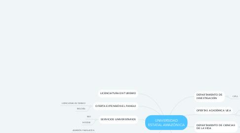 Mind Map: UNIVERSIDAD ESTATAL AMAZÓNICA