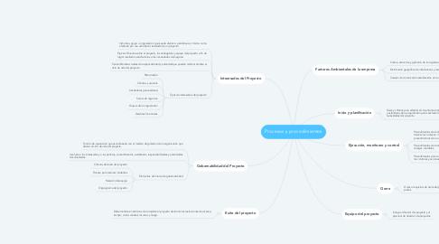 Mind Map: Procesos y procedimientos