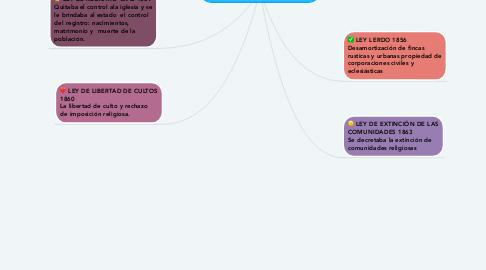 Mind Map: LAS LEYES DE REFORMA