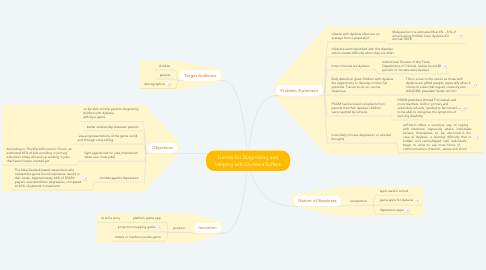 Mind Map: Games for Diagnosing and Helping with Dyslexia Suffers