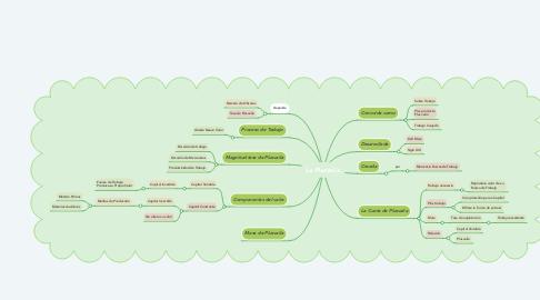 Mind Map: La Plusvalía