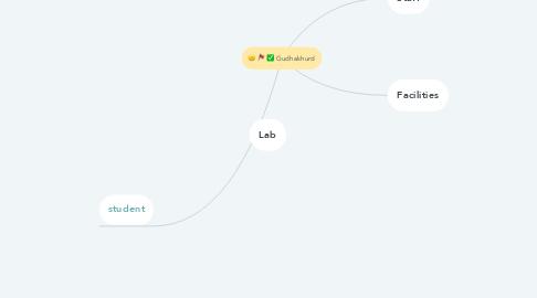 Mind Map: Gudhakhurd