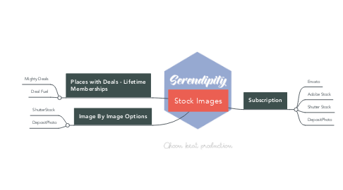 Mind Map: Stock Images