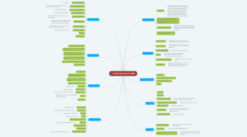 Mind Map: Digital Marketing Trend