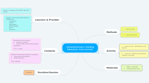 Mind Map: Complementary feeding Education Intervention