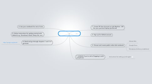 Mind Map: Lab 1 Jan. 23/25