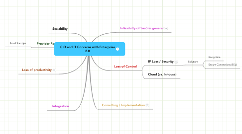 Mind Map: CIO and IT Concerns with Enterprise 2.0