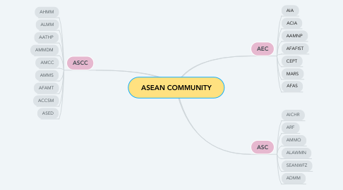 Mind Map: ASEAN COMMUNITY