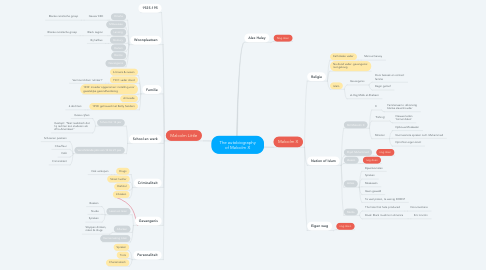 Mind Map: The autobiography of Malcolm X