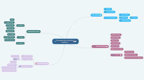 Mind Map: The supply chain of the Dell notebook