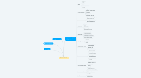 Mind Map: Skyteach реферер