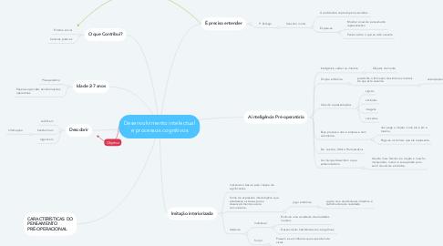 Mind Map: Desenvolvimento intelectual e processos cognitivos