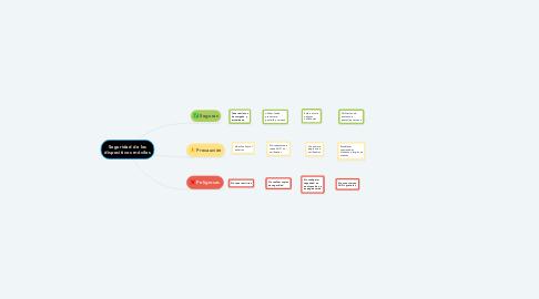 Mind Map: Seguridad de los dispositivos móviles
