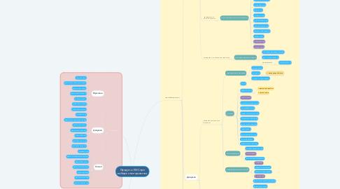 Mind Map: Продукты EMC при выборе анкетирования