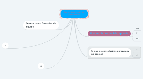 Mind Map: Formação de instâncias participativas