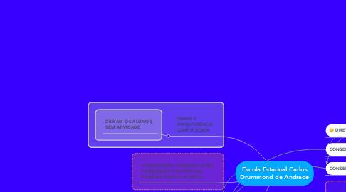 Mind Map: Escola Estadual Carlos Drummond de Andrade