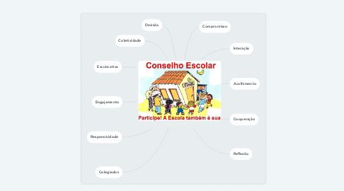 Mind Map: CONSELHO DE ESCOLA