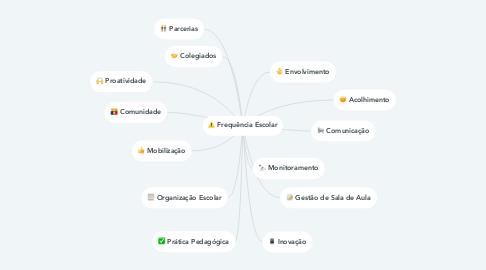 Mind Map: Frequência Escolar