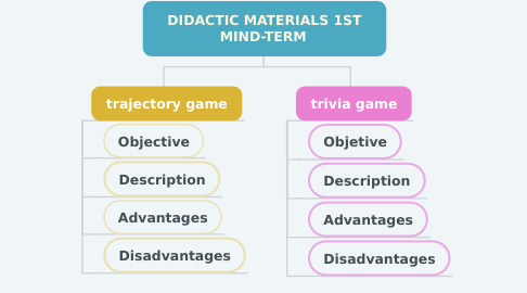 Mind Map: DIDACTIC MATERIALS 1ST MIND-TERM
