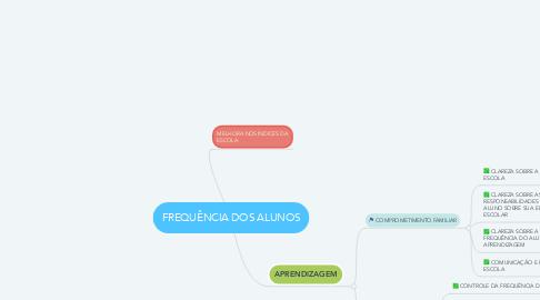 Mind Map: FREQUÊNCIA DOS ALUNOS