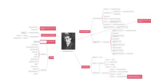 Mind Map: FREDERICK PERLS