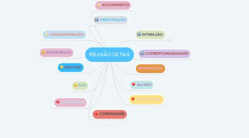 Mind Map: REUNIÃO DE PAIS