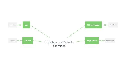 Mind Map: Hipótese no Método Científico