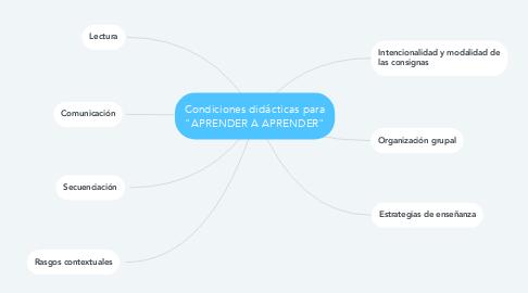 """Mind Map: Elementos de la capacidad """"APRENDER A APRENDER"""""""