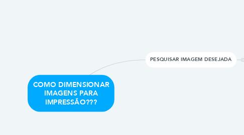 Mind Map: COMO DIMENSIONAR IMAGENS PARA IMPRESSÃO???