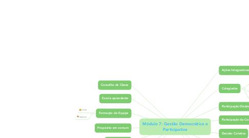 Mind Map: Módulo 7: Gestão Democrática e Participativa