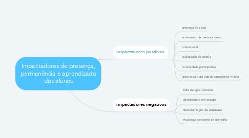 Mind Map: Impactadores de presença, permanência e aprendizado dos alunos