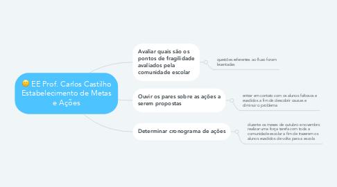 Mind Map: EE Prof. Carlos Castilho Estabelecimento de Metas e Ações