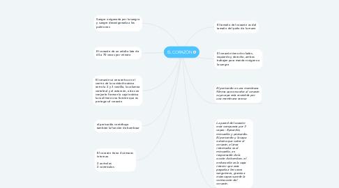 Mind Map: EL CORAZÒN