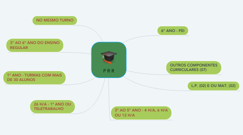Mind Map: Percurso formativo centrado na escola