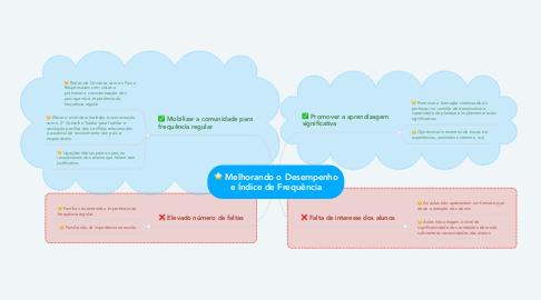 Mind Map: Melhorando o Desempenho e Índice de Frequência