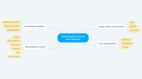 Mind Map: Comunidade Virtual de Aprendizagem