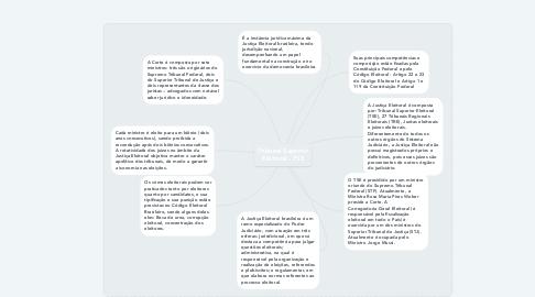 Mind Map: Tribunal Superior Eleitoral - TSE