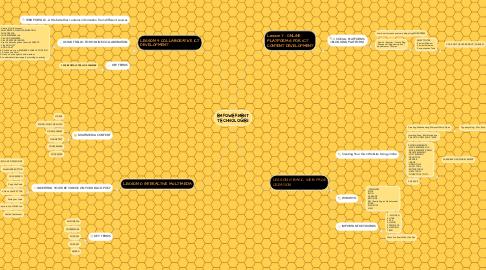 Mind Map: EMPOWERMENT TECHNOLOGIES
