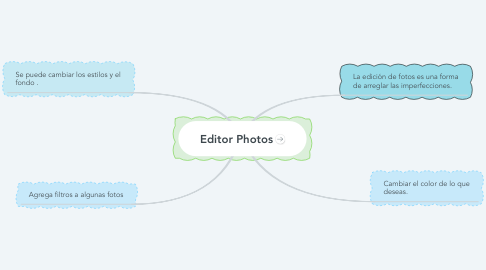 Mind Map: Editor Photos