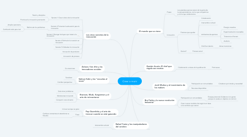 Mind Map: Crear o morir