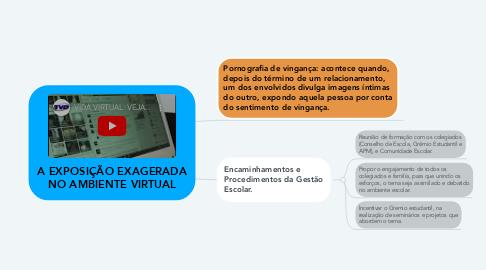 Mind Map: A EXPOSIÇÃO EXAGERADA NO AMBIENTE VIRTUAL